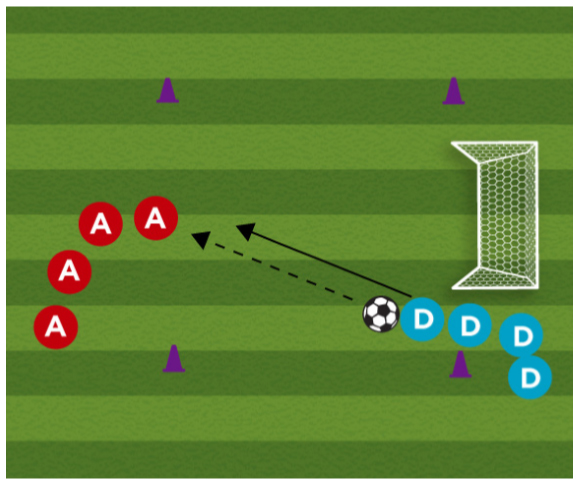 Attack The Goal Soccer Attacking Drill