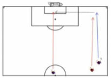 Basic Attacking Soccer Practice Plan - Phase 2