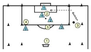 Basic Attacking Soccer Practice Plan - Phase 3