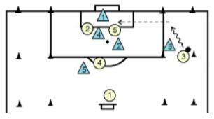 Basic Attacking Soccer Practice Plan - Phase 4