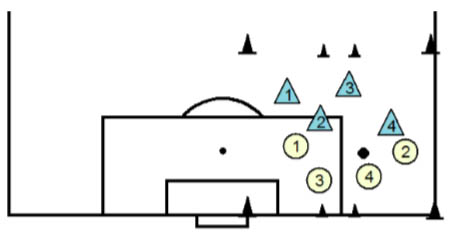 Game-like soccer dribbling drill for U8