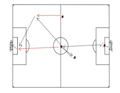 Goal to Goal Soccer Attacking Drill