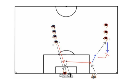 Soccer Combo Drill