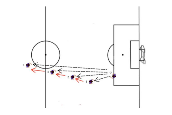 Distance Passing Soccer Drill