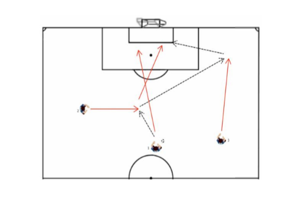 Halfback Attack Soccer Attacking Drill