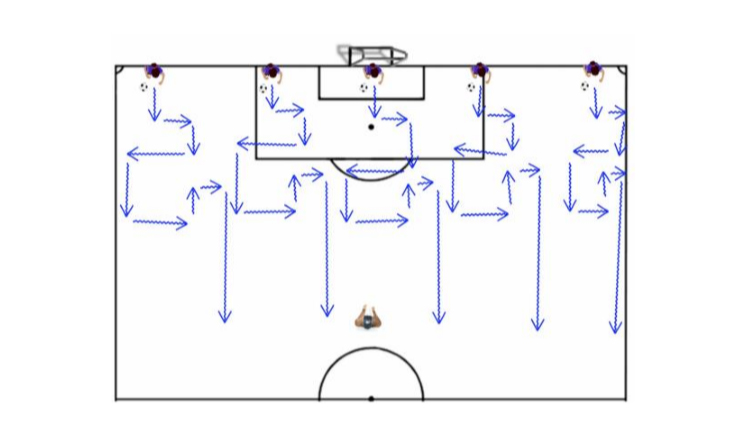 Dribble Direction Soccer Possession Drill