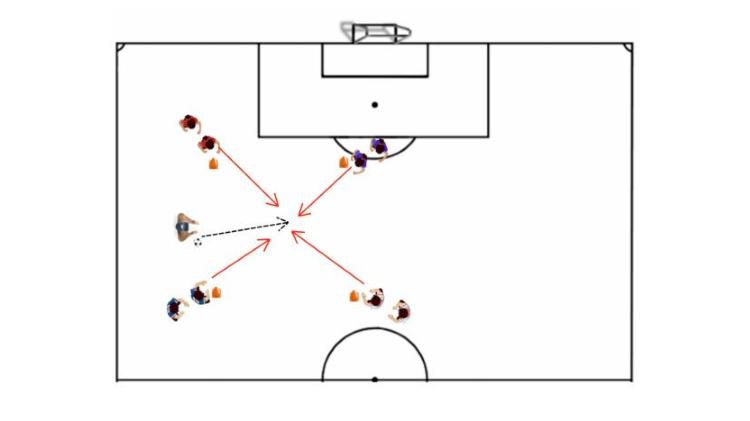 Four Corners Go Soccer Possession Drill